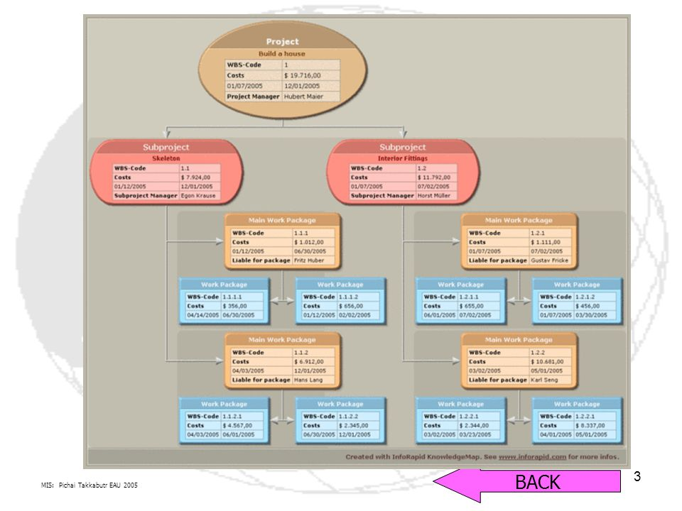 MIS: Pichai Takkabutr EAU 2005 14 องค์ประกอบการบริหารโครงการ Work Break Down Structure ( ต่อ ) Work Break Down Structure ( ต่อ )คือการจัดแบ่งโครงสร้างส่วนต่างๆ ของโครงงานซอฟต์แวร์ ของโครงงานซอฟต์แวร์ BACK Work Breakdown Structure (WBS) is a description of the processes which produce an object, articulated to show task dependencies, critical paths, resource needs, etc.