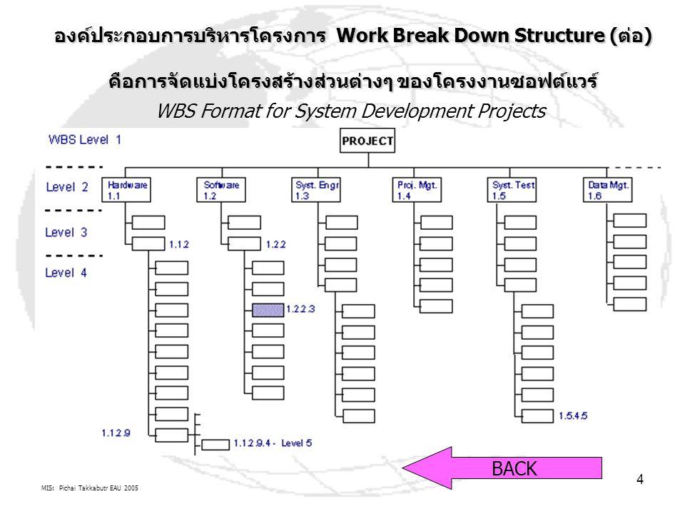 MIS: Pichai Takkabutr EAU 2005 5 องค์ประกอบการบริหารโครงการ Work Break Down Structure (ต่อ) คือการจัดแบ่งโครงสร้างส่วนต่างๆ ของโครงงานซอฟต์แวร์ BACK