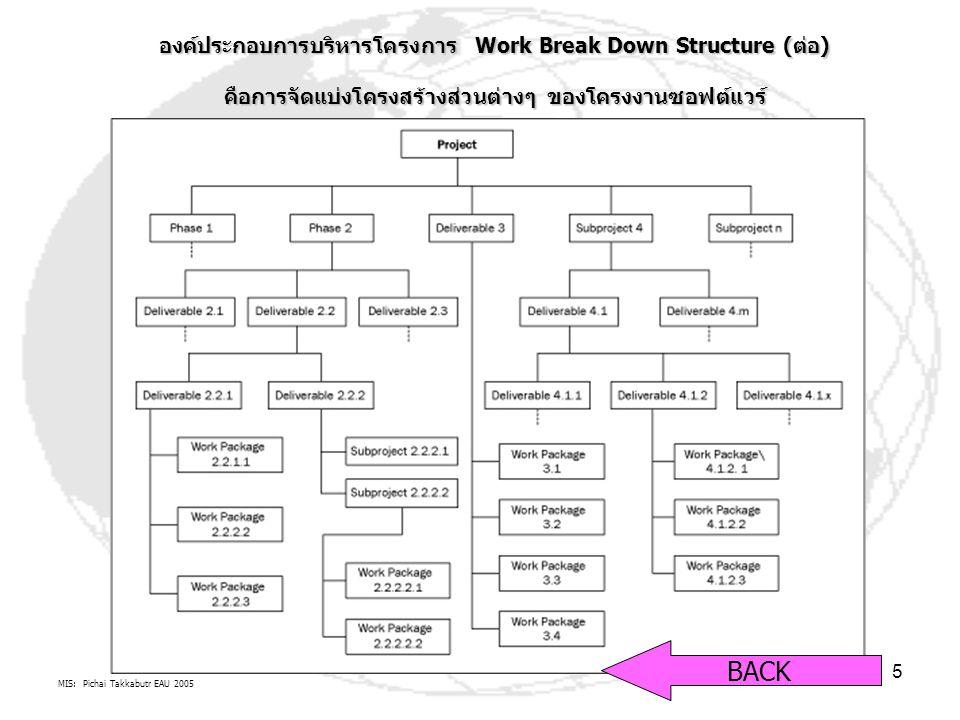 MIS: Pichai Takkabutr EAU 2005 16  มีวัตถุประสงค์ชัดเจน ( เน้น ผลผลิต ผลลัพธ์ )  มีกำหนดเวลาเริ่มต้นและสิ้นสุด  ดำเนินงานอยู่ภายใต้ข้อจำกัด เวลา ต้นทุน คุณภาพ ลักษณะโครงการ Control Quality TIME Cost BACK