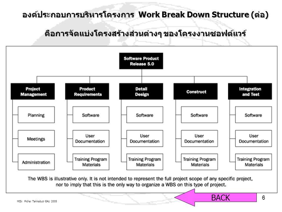 MIS: Pichai Takkabutr EAU 2005 6 องค์ประกอบการบริหารโครงการ Work Break Down Structure (ต่อ) คือการจัดแบ่งโครงสร้างส่วนต่างๆ ของโครงงานซอฟต์แวร์ BACK