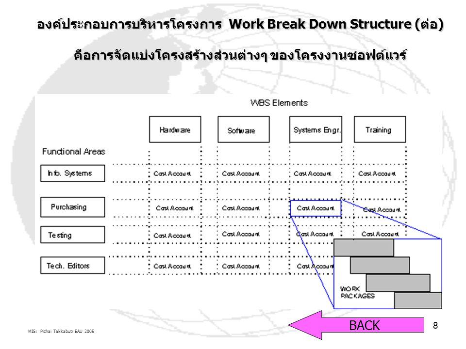 MIS: Pichai Takkabutr EAU 2005 8 องค์ประกอบการบริหารโครงการ Work Break Down Structure (ต่อ) คือการจัดแบ่งโครงสร้างส่วนต่างๆ ของโครงงานซอฟต์แวร์ BACK