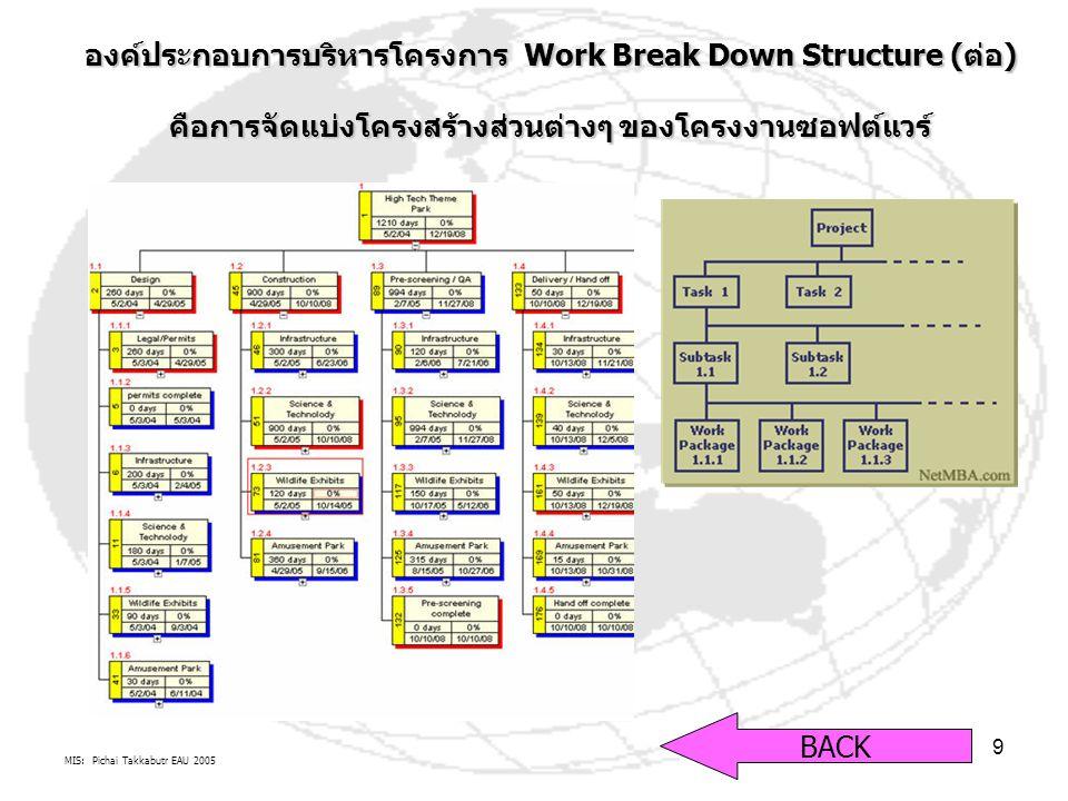MIS: Pichai Takkabutr EAU 2005 9 องค์ประกอบการบริหารโครงการ Work Break Down Structure (ต่อ) คือการจัดแบ่งโครงสร้างส่วนต่างๆ ของโครงงานซอฟต์แวร์ BACK