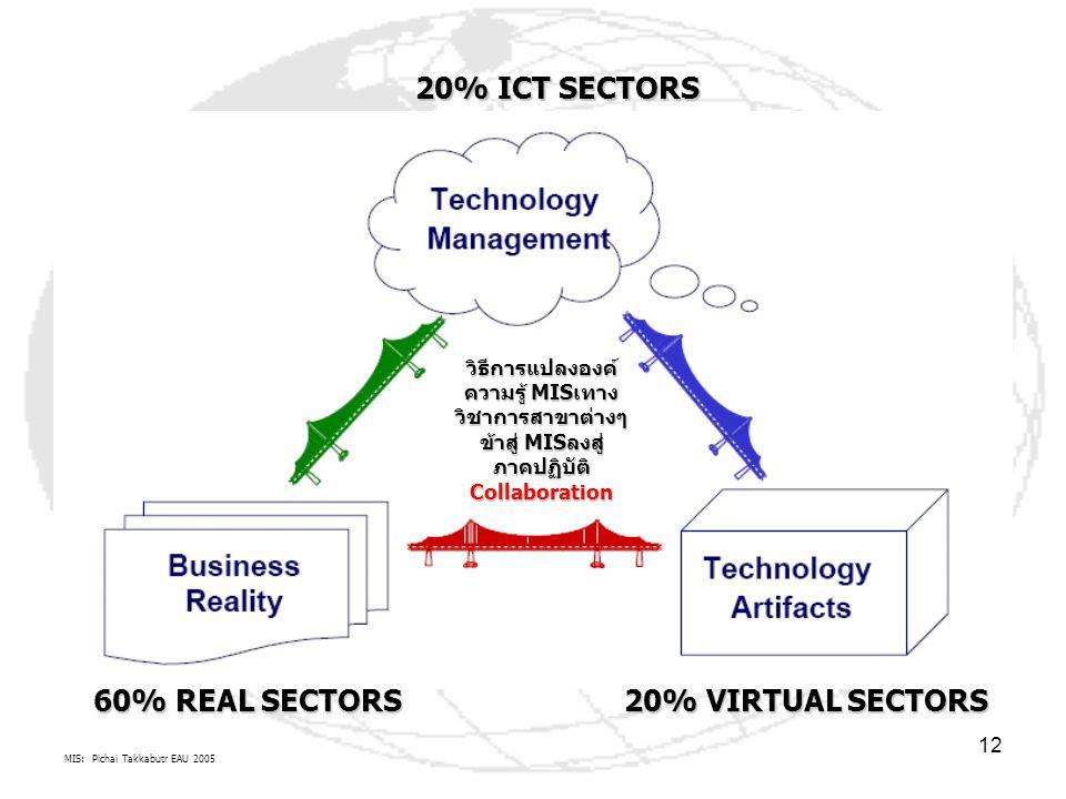 MIS: Pichai Takkabutr EAU 2005 12 60% REAL SECTORS 20% VIRTUAL SECTORS 20% ICT SECTORS วิธีการแปลงองค์ ความรู้ MISเทาง วิชาการสาขาต่างๆ ข้าสู่ MISลงสู่ ภาคปฏิบัติ Collaboration