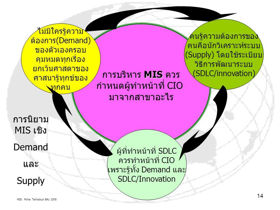 MIS: Pichai Takkabutr EAU 2005 14 MIS การบริหาร MIS ควร กำหนดผู้ทำหน้าที่ CIO มาจากสาขาอะไร ไม่มีใครรู้ความ ต้องการ(Demand) ของตัวเองครอบ คุมหมดทุกเรื