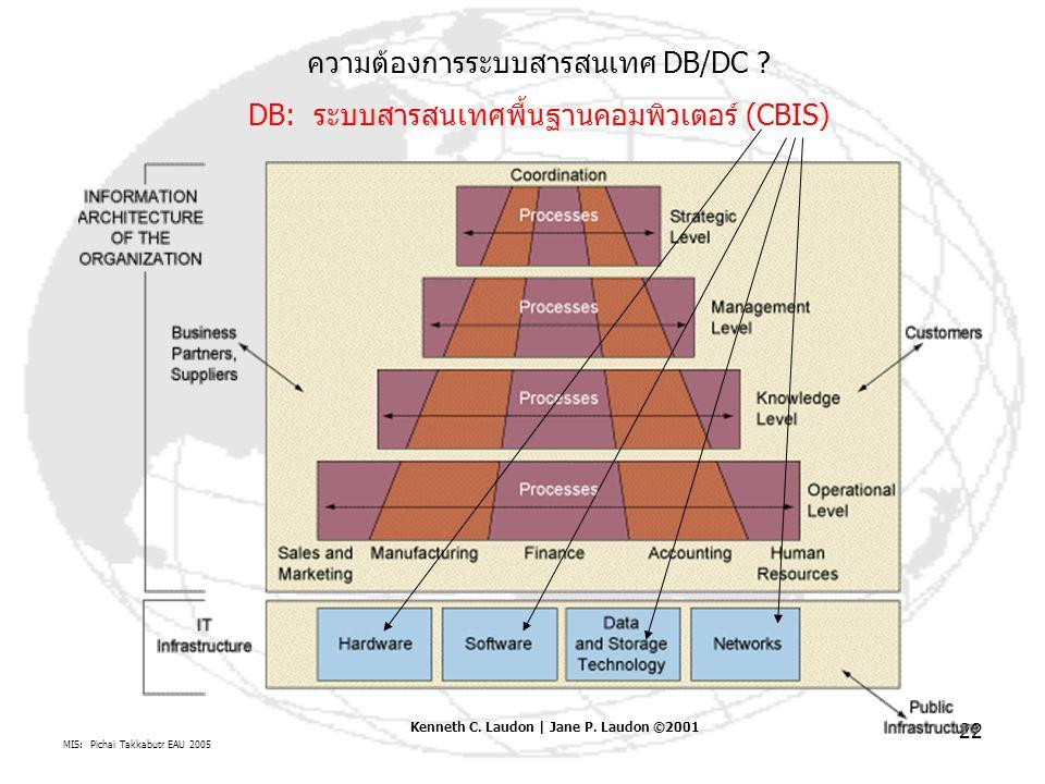 MIS: Pichai Takkabutr EAU 2005 22 ความต้องการระบบสารสนเทศ DB/DC ? DB: ระบบสารสนเทศพื้นฐานคอมพิวเตอร์ (CBIS) Kenneth C. Laudon | Jane P. Laudon ©2001