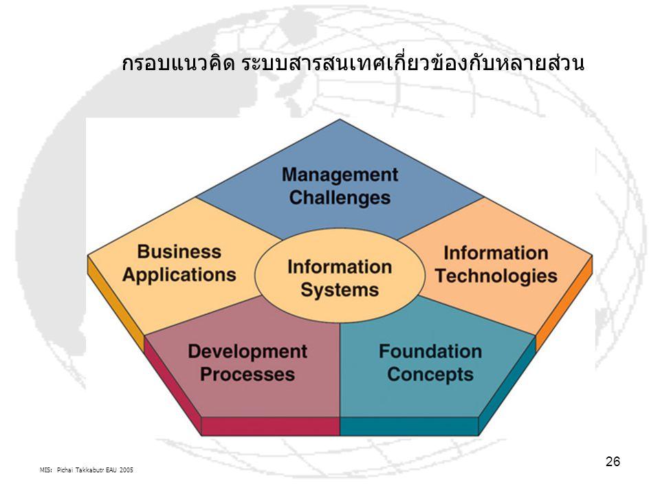 MIS: Pichai Takkabutr EAU 2005 26 กรอบแนวคิด ระบบสารสนเทศเกี่ยวข้องกับหลายส่วน