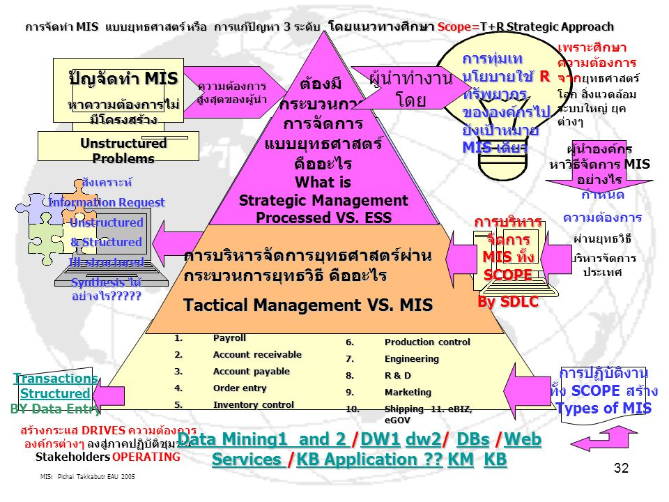 MIS: Pichai Takkabutr EAU 2005 32สังเคราะห์ Information Request Unstructured & Structured Ill-structured Synthesis ได้ อย่างไร????? ความต้องการ สูงสุด