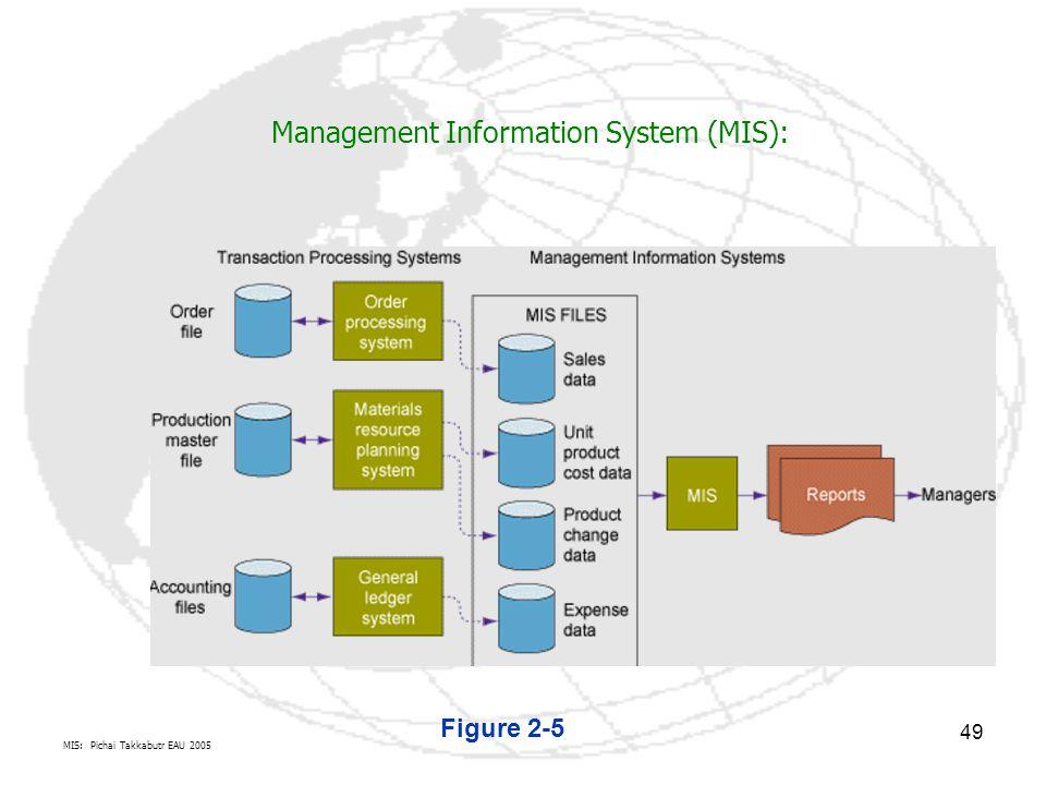 MIS: Pichai Takkabutr EAU 2005 49 Figure 2-5 Management Information System (MIS):