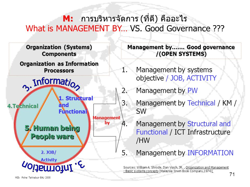 MIS: Pichai Takkabutr EAU 2005 71 M: M: การบริหารจัดการ (ที่ดี) คืออะไร What is MANAGEMENT BY… VS. Good Governance ??? 5. Human being People ware 1. S