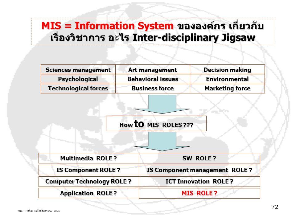 MIS: Pichai Takkabutr EAU 2005 72 MIS = Information System ขององค์กร เกี่ยวกับ เรื่องวิชาการ อะไร Inter-disciplinary Jigsaw Sciences management Art ma