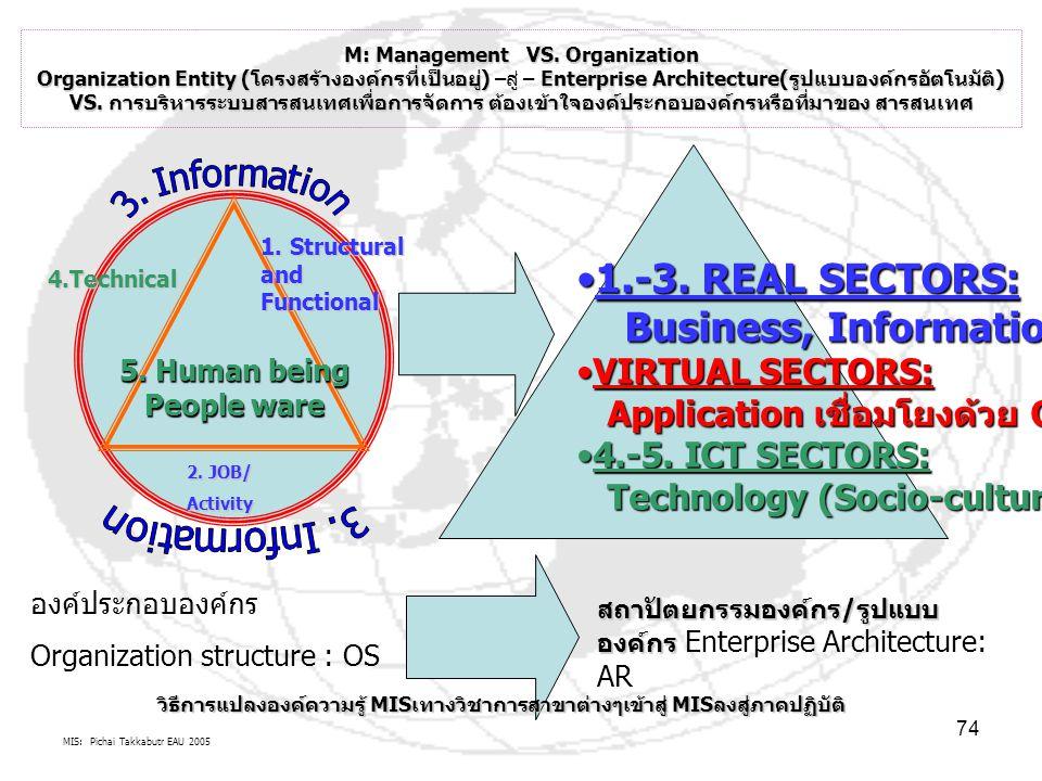 MIS: Pichai Takkabutr EAU 2005 74 M: Management VS. Organization Organization Entity (โครงสร้างองค์กรที่เป็นอยู่)Enterprise Architecture(รูปแบบองค์กรอ