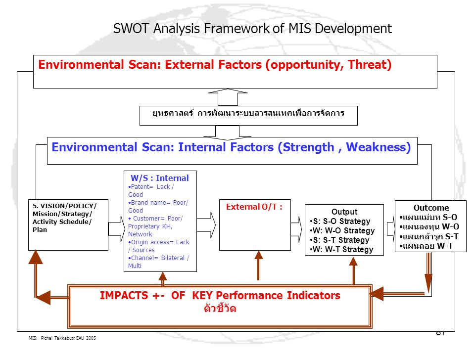 MIS: Pichai Takkabutr EAU 2005 87 Environmental Scan: External Factors (opportunity, Threat) Environmental Scan: Internal Factors (Strength, Weakness)