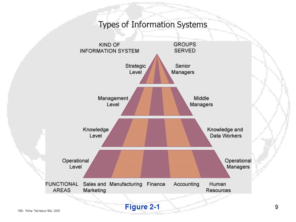9 Figure 2-1 Types of Information Systems