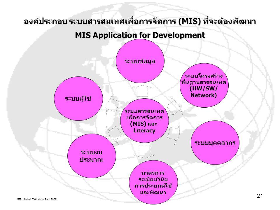 MIS: Pichai Takkabutr EAU 2005 21 ระบบสารสนเทศ เพื่อการจัดการ (MIS) และ Literacy ระบบงบ ประมาณ มาตรการ ระเบียบวินัย การประยุกต์ใช้ และพัฒนา ระบบบุคคลากร ระบบโครงสร้าง พื้นฐานสารสนเทศ (HW/SW/ Network) ระบบข้อมูล ระบบผู้ใช้ องค์ประกอบ ระบบสารสนเทศเพื่อการจัดการ (MIS) ที่จะต้องพัฒนา MIS Application for Development
