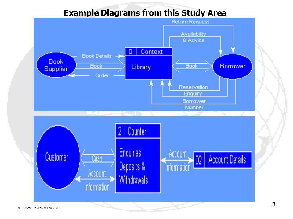 MIS: Pichai Takkabutr EAU 2005 8 Example Diagrams from this Study Area