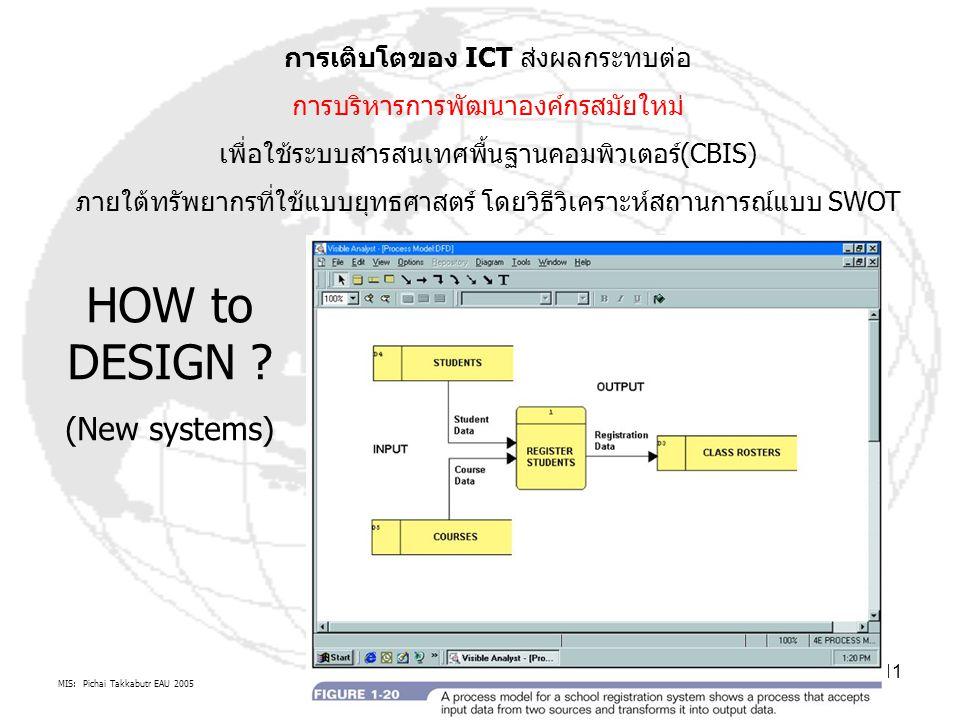 MIS: Pichai Takkabutr EAU 2005 11 การเติบโตของ ICT ส่งผลกระทบต่อ การบริหารการพัฒนาองค์กรสมัยใหม่ เพื่อใช้ระบบสารสนเทศพื้นฐานคอมพิวเตอร์(CBIS) ภายใต้ทรัพยากรที่ใช้แบบยุทธศาสตร์ โดยวิธีวิเคราะห์สถานการณ์แบบ SWOT HOW to DESIGN .