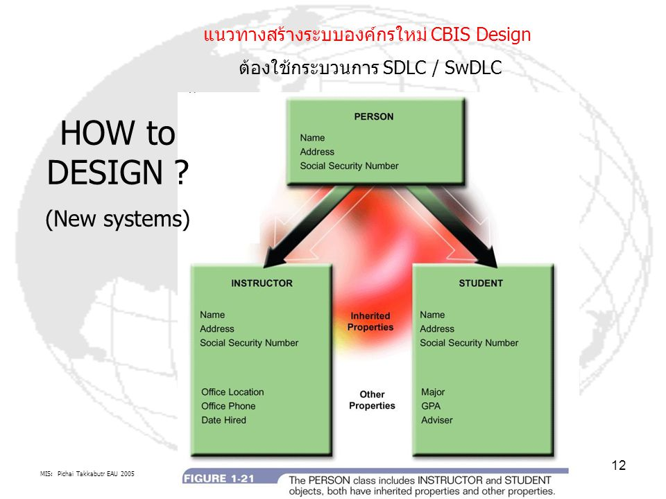 MIS: Pichai Takkabutr EAU 2005 12 แนวทางสร้างระบบองค์กรใหม่ CBIS Design ต้องใช้กระบวนการ SDLC / SwDLC HOW to DESIGN .
