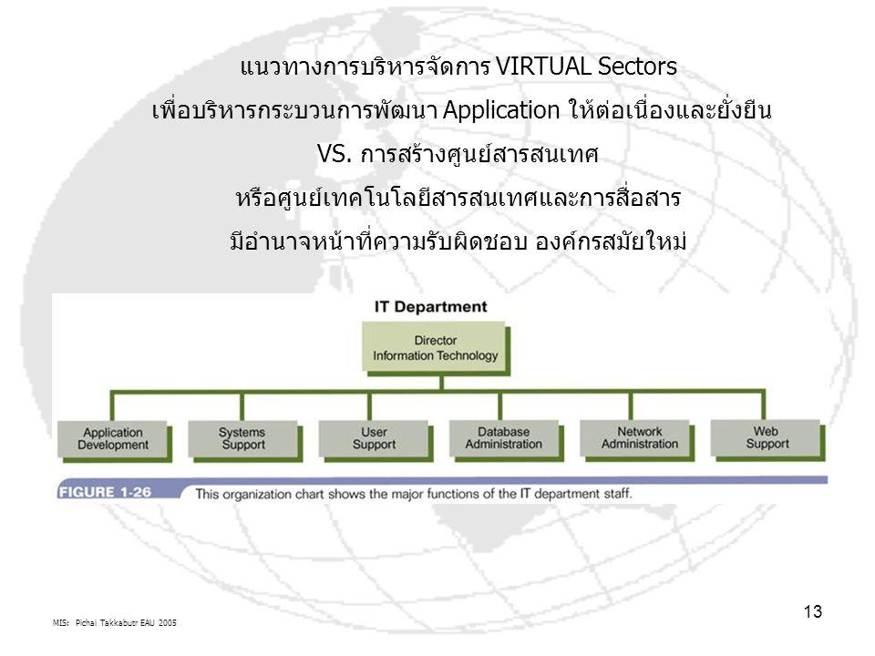 MIS: Pichai Takkabutr EAU 2005 13 แนวทางการบริหารจัดการ VIRTUAL Sectors เพื่อบริหารกระบวนการพัฒนา Application ให้ต่อเนื่องและยั่งยืน VS.