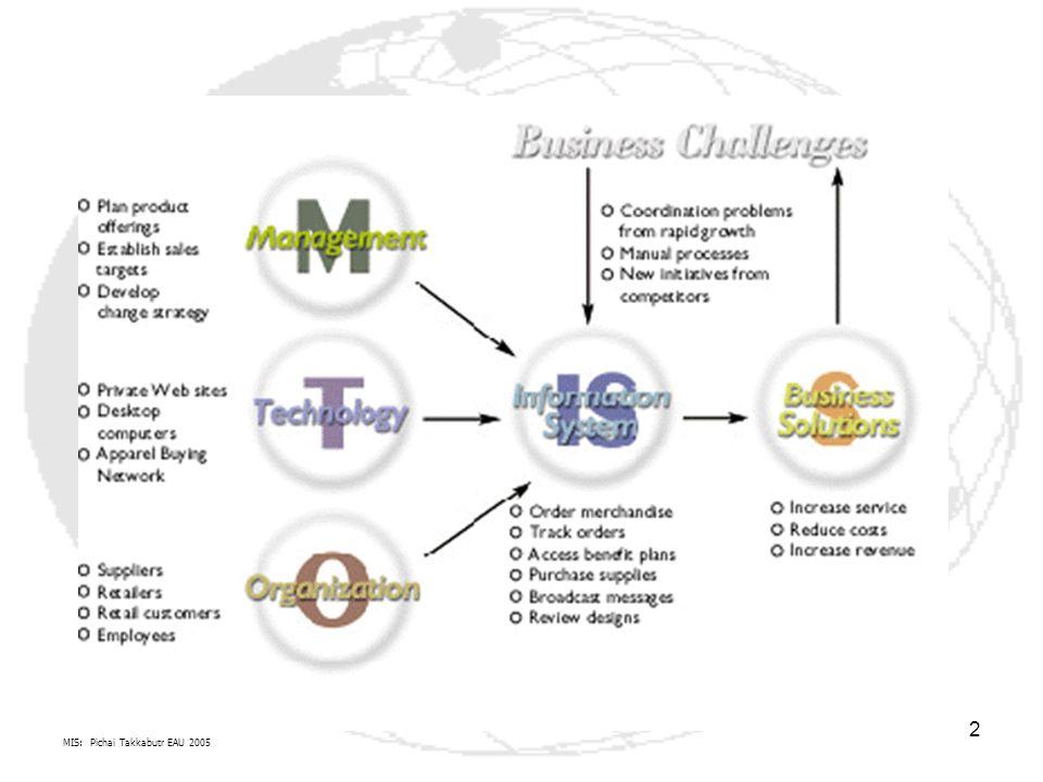 3 การเติบโตของ ICT ส่งผลกระทบต่อ การทำงานของผู้ใช้ระบบสารสนเทศภาคธุรกิจ Real Sectors (Stakeholders) หรือผู้กำหนดทิศทางการผลิตการตลาด Hard Goods