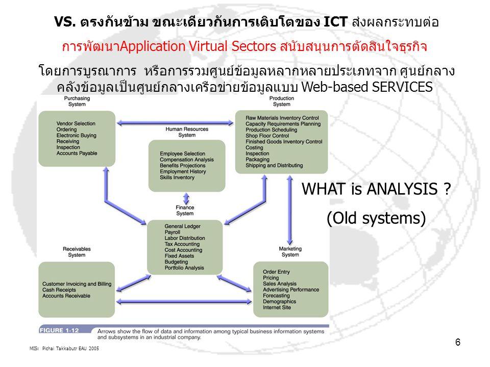 MIS: Pichai Takkabutr EAU 2005 7 การเติบโตของ ICT ส่งผลกระทบต่อ การบริหารจัดการที่ดี (Good governance) ของ Shareholders of Organization (BPO, L&G, Financial, Customers Perspectives) VS.
