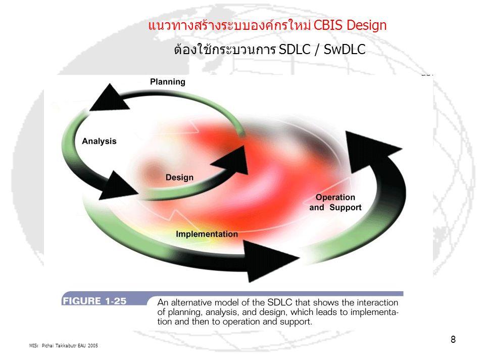 MIS: Pichai Takkabutr EAU 2005 8 แนวทางสร้างระบบองค์กรใหม่ CBIS Design ต้องใช้กระบวนการ SDLC / SwDLC