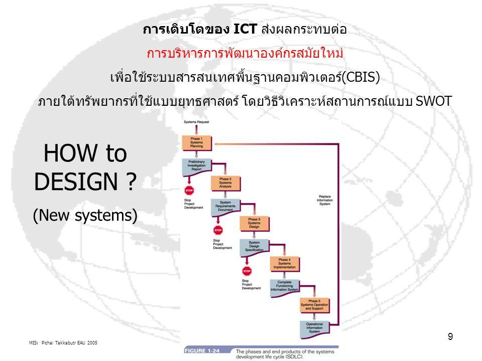 MIS: Pichai Takkabutr EAU 2005 10 กระบวนการจัดการเชิงกลยุทธ์ เพื่อการประยุกต์ใช้คอมพิวเตอร์ในองค์กรสมัยใหม่ Strategic MIS Process by Logical Information Processors Strategic MIS Process by Logical Information Processors & EDOC & MIS CharacteristicsEDOCMIS Characteristics วิเคราะห์ความเหมาะสม ตามสภาพแวดล้อมองค์กรที่เปลี่ยนแปลง Entities AnalysisEntities Analysis (Environment ของ Logical system backbone) / By SWOT(Environment ของ Logical system backbone) By SWOT องค์ประกอบขององค์กร(sub-system) to Enterprise Architecture (EA) : Systems Development Life Cycle : SDLC Synthesis: What is types of problems จุดแข็ง จุดอ่อน โอกาส ภัยคุกคาม Design: How to target requirements of New sub-system VS.