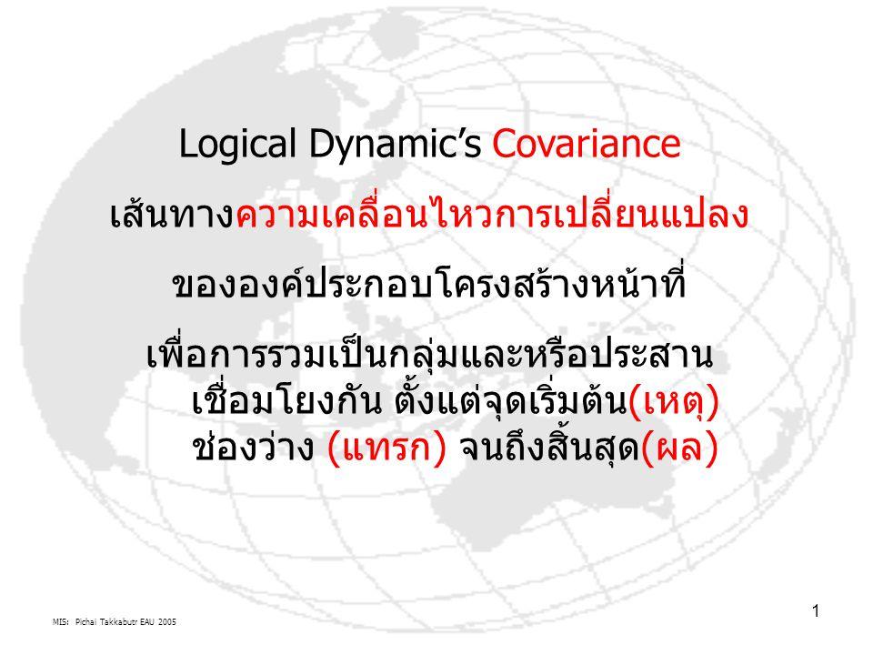 MIS: Pichai Takkabutr EAU 2005 1 Logical Dynamic's Covariance เส้นทางความเคลื่อนไหวการเปลี่ยนแปลง ขององค์ประกอบโครงสร้างหน้าที่ เพื่อการรวมเป็นกลุ่มและหรือประสาน เชื่อมโยงกัน ตั้งแต่จุดเริ่มต้น(เหตุ) ช่องว่าง (แทรก) จนถึงสิ้นสุด(ผล)