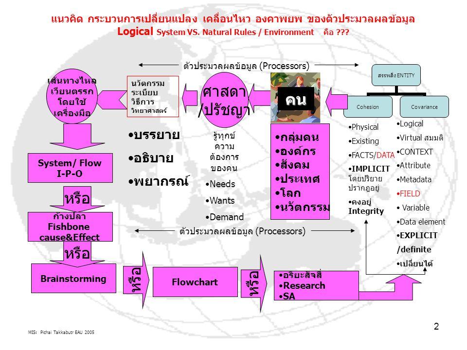MIS: Pichai Takkabutr EAU 2005 2 สรรพสิ่ง ENTITY CohesionCovariance แนวคิด กระบวนการเปลี่ยนแปลง เคลื่อนไหว องคาพยพ ของตัวประมวลผลข้อมูล Logical System VS.