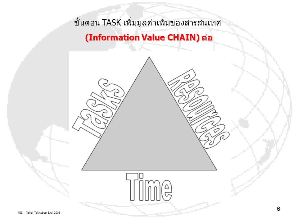 MIS: Pichai Takkabutr EAU 2005 7 ขั้นตอน TASK เพิ่มมูลค่าเพิ่มของสารสนเทศ (Information Value CHAIN) ต่อ การจัดการ/ ปฏิบัติ: การทำงาน นำแผนไป จัดการ และจัดทำ ยุทธวิธี และ ปฏิบัติการ เวลาที่ใช้ในเรื่องการจัดการอะไร ขอบเขตการจัดการ=ทรัพยากร + เวลา การตัดสินใจ: การคิด จัดการ วางแผน และจัดทำ ยุทธศาสตร์ การตัดสินใจ: การแก้ไข ปัญหา ติดตาม ประเมิผผลการ จัดการ ปัจจัย ทรัพยากร คน ซอฟต์แวร์/ วิทยาการ ฮาร์ดแวร์/ วัสดุครุภัณฑ์ ข้อมูล ระเบียบ วิธีการ งบประมาณ /ทุน TASK1TASK2 TASK3