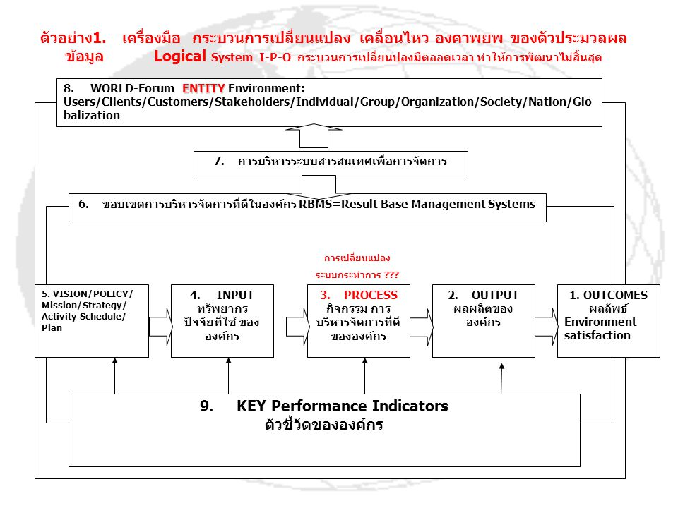 ENTITY 8. WORLD-Forum ENTITY Environment: Users/Clients/Customers/Stakeholders/Individual/Group/Organization/Society/Nation/Glo balization 6. ขอบเขตกา