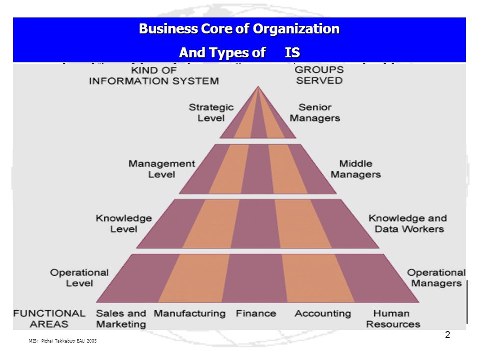 MIS: Pichai Takkabutr EAU 2005 3 Business Core of Organization And Types of IS