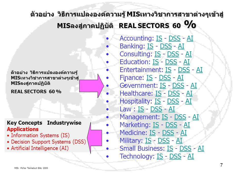 MIS: Pichai Takkabutr EAU 2005 7 Accounting: IS - DSS - AIISDSSAI Banking: IS - DSS - AIISDSSAI Consulting: IS - DSS - AIISDSSAI Education: IS - DSS -