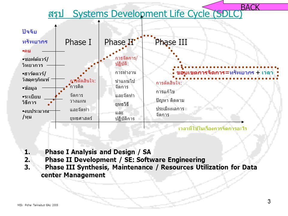 MIS: Pichai Takkabutr EAU 2005 3 BACK สรุป Systems Development Life Cycle (SDLC) เวลาที่ใช้ในเรื่องการจัดการอะไร ขอบเขตการจัดการ=ทรัพยากร + เวลา การตัดสินใจ: การคิด จัดการ วางแผน และจัดทำ ยุทธศาสตร์ การจัดการ/ ปฏิบัติ: การทำงาน นำแผนไป จัดการ และจัดทำ ยุทธวิธี และ ปฏิบัติการ การตัดสินใจ: การแก้ไข ปัญหา ติดตาม ประเมิผผลการ จัดการ ปัจจัย ทรัพยากร คน ซอฟต์แวร์/ วิทยาการ ฮาร์ดแวร์/ วัสดุครุภัณฑ์ ข้อมูล ระเบียบ วิธีการ งบประมาณ /ทุน 1.