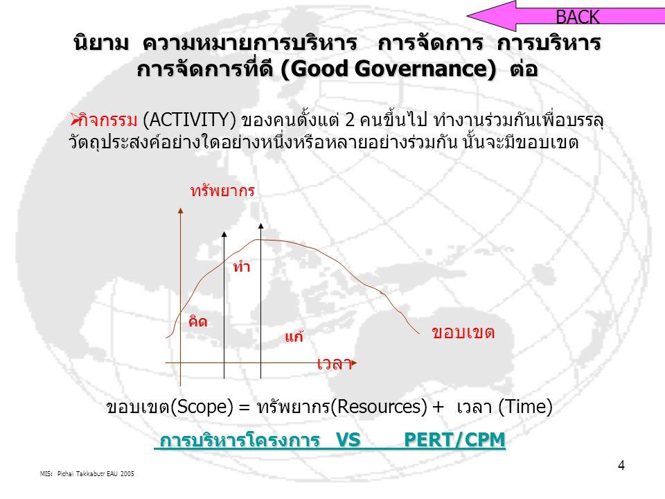 MIS: Pichai Takkabutr EAU 2005 4 นิยาม ความหมายการบริหาร การจัดการ การบริหาร การจัดการที่ดี (Good Governance) ต่อ BACK  กิจกรรม (ACTIVITY) ของคนตั้งแต่ 2 คนขึ้นไป ทำงานร่วมกันเพื่อบรรลุ วัตถุประสงค์อย่างใดอย่างหนึ่งหรือหลายอย่างร่วมกัน นั้นจะมีขอบเขต เวลา ทรัพยากร ขอบเขต คิด ทำ แก้ ขอบเขต(Scope) = ทรัพยากร(Resources) + เวลา (Time) การบริหารโครงการ VS PERT/CPM การบริหารโครงการ VS PERT/CPM