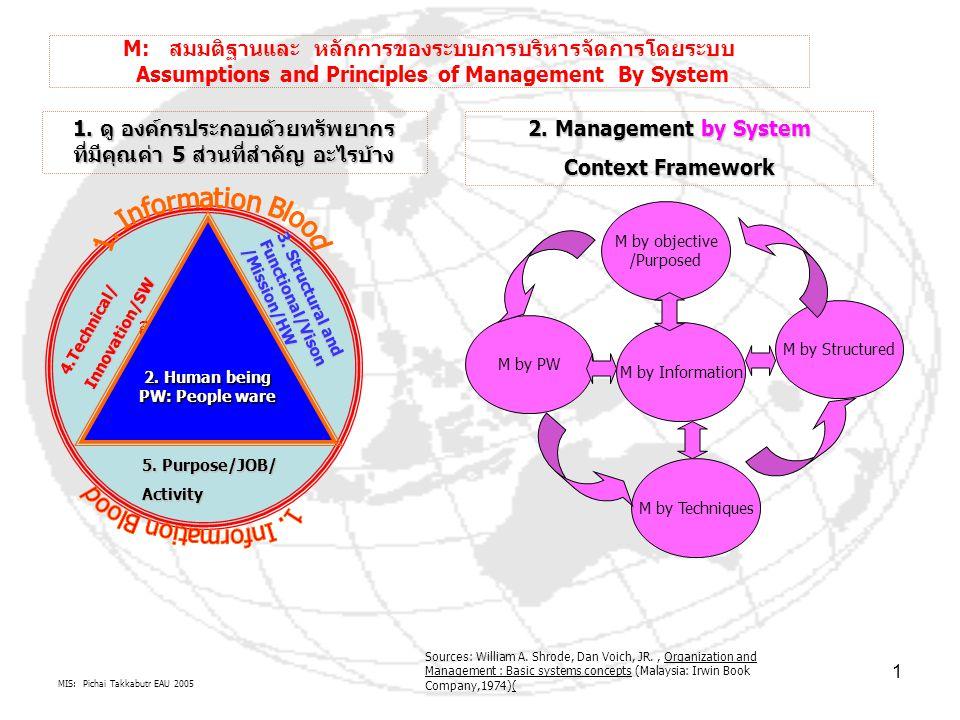 MIS: Pichai Takkabutr EAU 2005 1 M: สมมติฐานและ หลักการของระบบการบริหารจัดการโดยระบบ Assumptions and Principles of Management By System องค์กรวงกลม ประกอบด้วย เส้นเลือดสาร สนเทศล้อมรอบ 1.