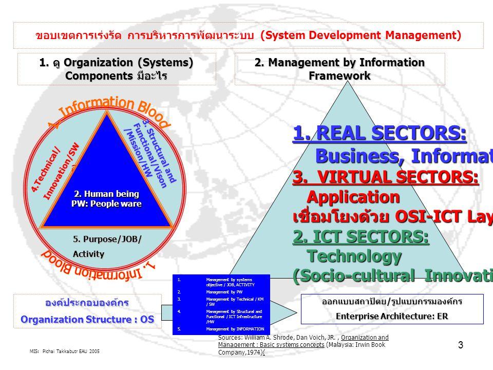 MIS: Pichai Takkabutr EAU 2005 3 ขอบเขตการเร่งรัด การบริหารการพัฒนาระบบ (System Development Management) องค์กรวงกลม ประกอบด้วย เส้นเลือดสาร สนเทศล้อมรอบ 1.