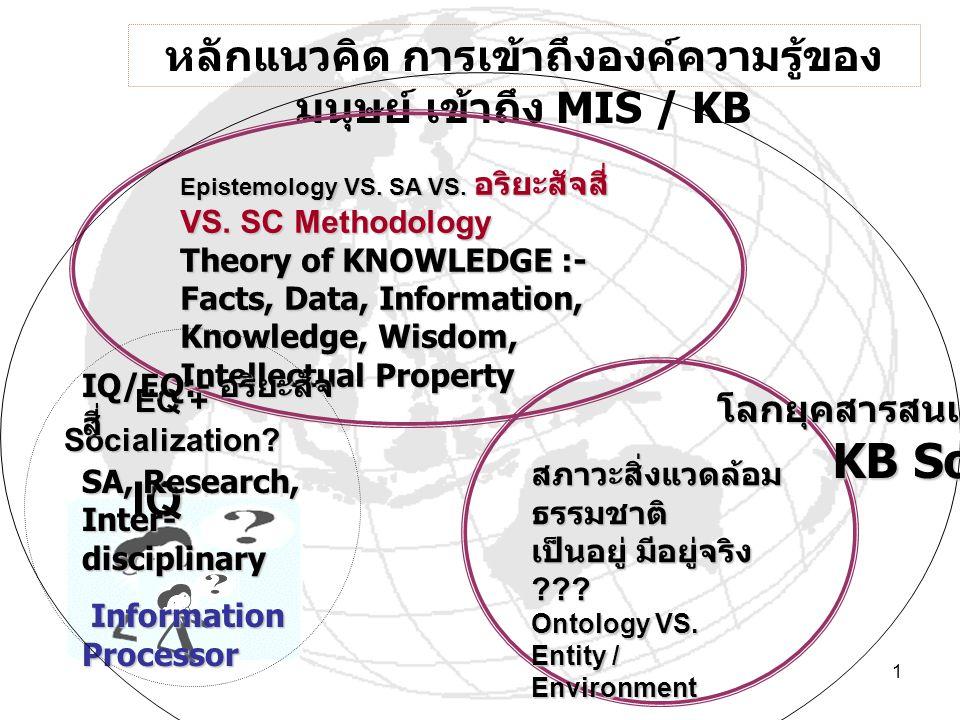 1 สภาวะสิ่งแวดล้อม ธรรมชาติ เป็นอยู่ มีอยู่จริง ??? Ontology VS. Entity / Environment หลักแนวคิด การเข้าถึงองค์ความรู้ของ มนุษย์ เข้าถึง MIS / KB Epis