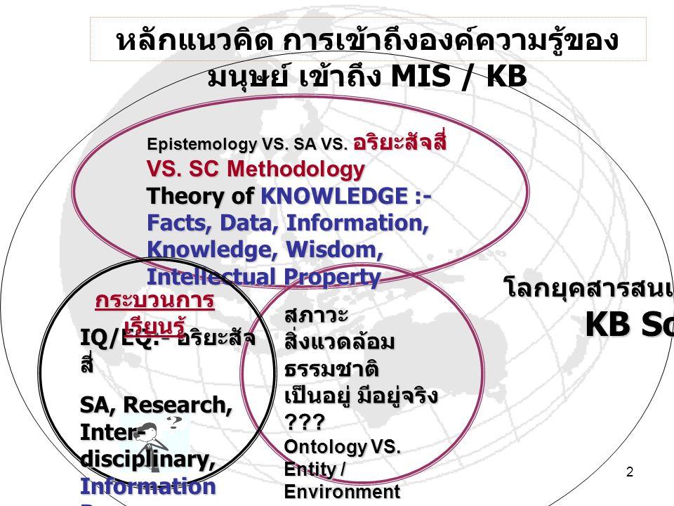 2 สภาวะ สิ่งแวดล้อม ธรรมชาติ เป็นอยู่ มีอยู่จริง ??? Ontology VS. Entity / Environment หลักแนวคิด การเข้าถึงองค์ความรู้ของ มนุษย์ เข้าถึง MIS / KB Epi