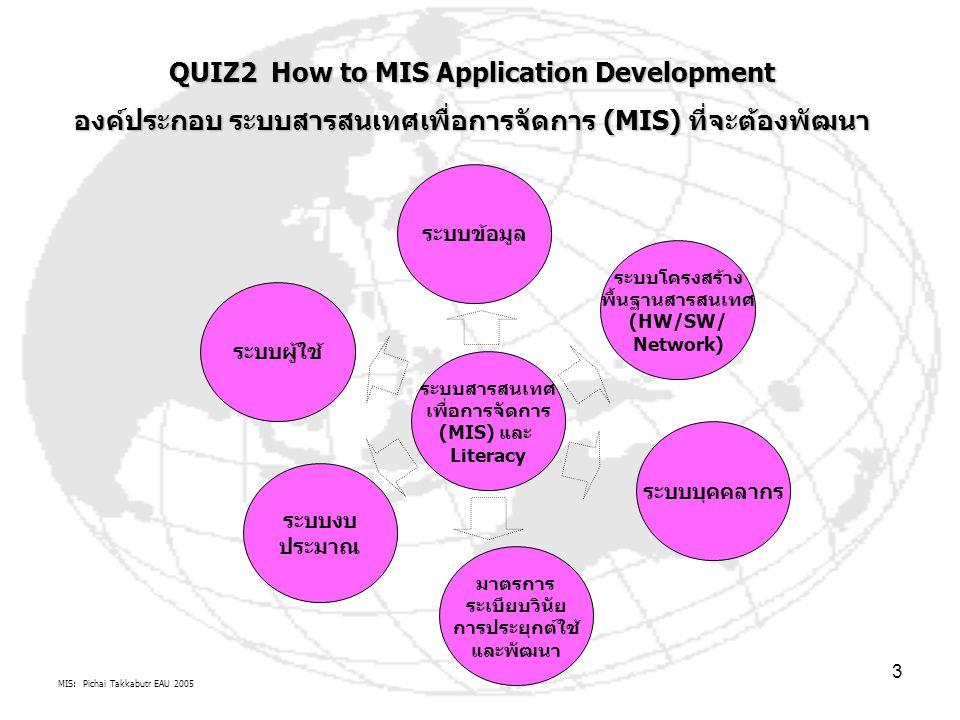MIS: Pichai Takkabutr EAU 2005 3 ระบบสารสนเทศ เพื่อการจัดการ (MIS) และ Literacy ระบบงบ ประมาณ มาตรการ ระเบียบวินัย การประยุกต์ใช้ และพัฒนา ระบบบุคคลากร ระบบโครงสร้าง พื้นฐานสารสนเทศ (HW/SW/ Network) ระบบข้อมูล ระบบผู้ใช้ QUIZ2 How to MIS Application Development องค์ประกอบ ระบบสารสนเทศเพื่อการจัดการ (MIS) ที่จะต้องพัฒนา