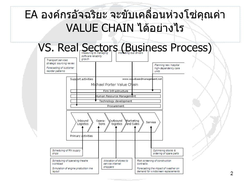 2 EA องค์กรอัจฉริยะ จะขับเคลื่อนห่วงโซ่คุณค่า VALUE CHAIN ได้อย่างไร VS. Real Sectors (Business Process)