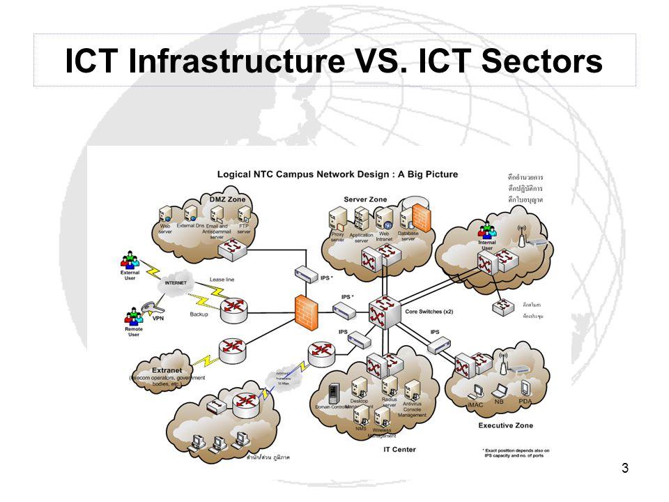 3 ICT Infrastructure VS. ICT Sectors