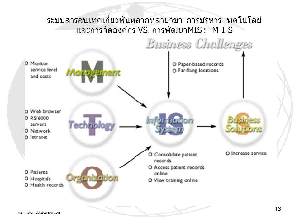 MIS: Pichai Takkabutr EAU 2005 13 ระบบสารสนเทศเกี่ยวพันหลากหลายวิชา การบริหาร เทคโนโลยี และการจัดองค์กร VS. การพัฒนาMIS :- M-I-S