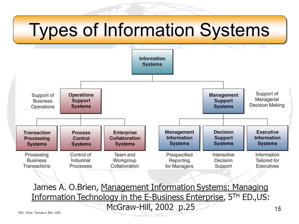 MIS: Pichai Takkabutr EAU 2005 15 Types of Information Systems James A. O.Brien, Management Information Systems: Managing Information Technology in th