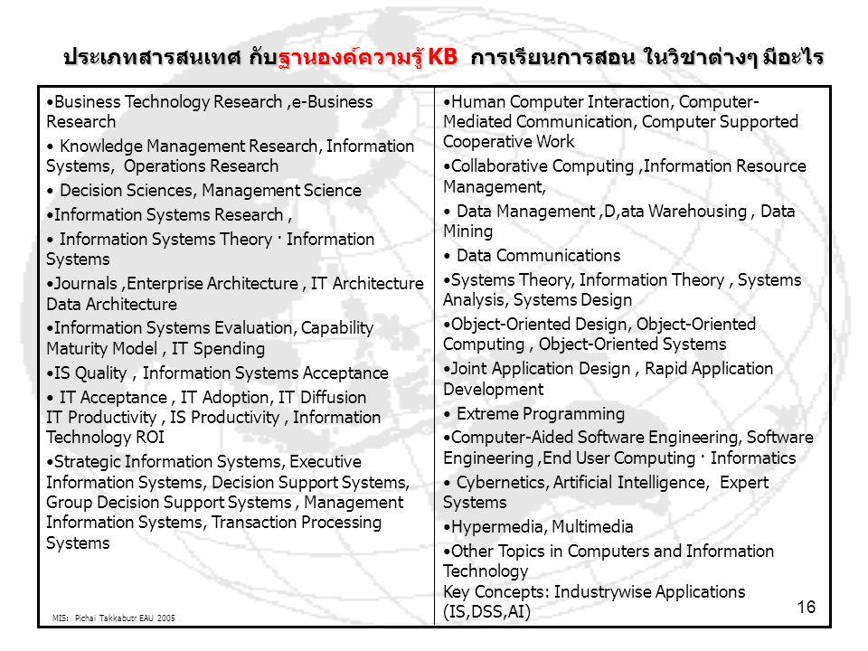 MIS: Pichai Takkabutr EAU 2005 16 Human Computer Interaction, Computer- Mediated Communication, Computer Supported Cooperative Work Collaborative Comp