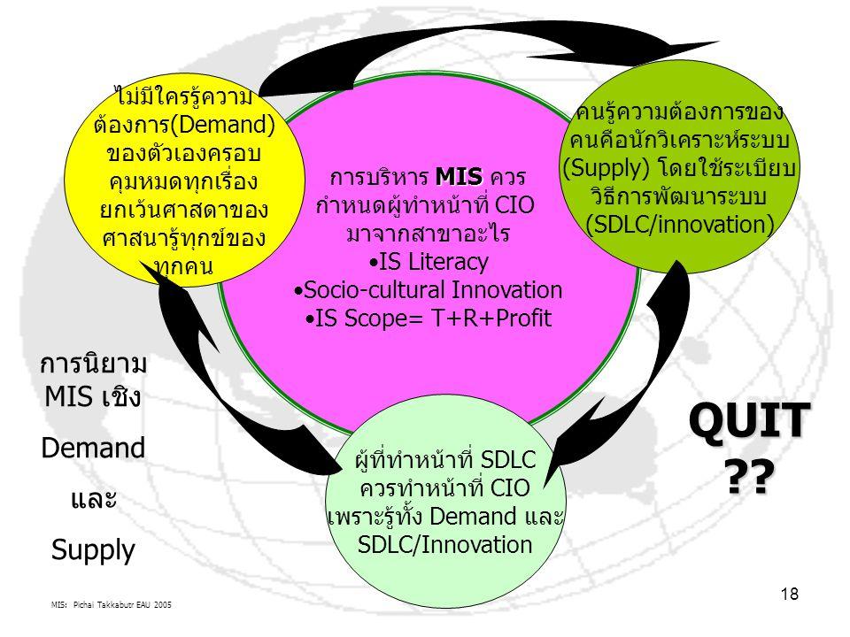 MIS: Pichai Takkabutr EAU 2005 18 MIS การบริหาร MIS ควร กำหนดผู้ทำหน้าที่ CIO มาจากสาขาอะไร IS Literacy Socio-cultural Innovation IS Scope= T+R+Profit