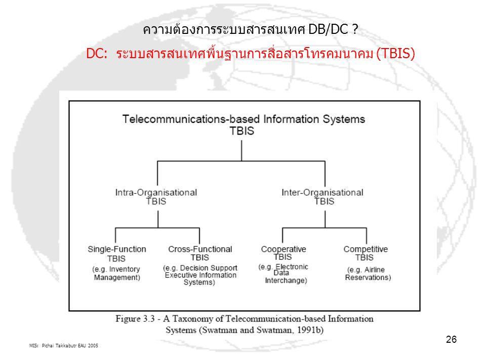 MIS: Pichai Takkabutr EAU 2005 26 ความต้องการระบบสารสนเทศ DB/DC ? DC: ระบบสารสนเทศพื้นฐานการสื่อสารโทรคมนาคม (TBIS)