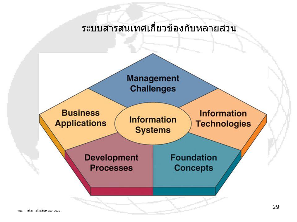 MIS: Pichai Takkabutr EAU 2005 29 ระบบสารสนเทศเกี่ยวข้องกับหลายส่วน