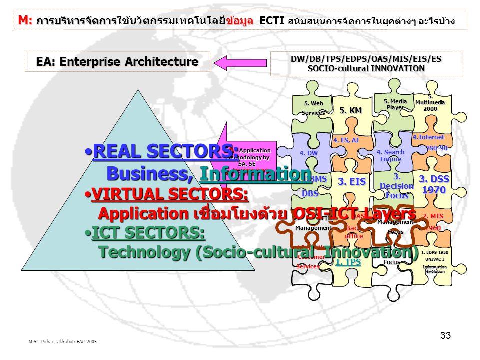 MIS: Pichai Takkabutr EAU 2005 33 M: การบริหารจัดการข้อมูล M: การบริหารจัดการใช้นวัตกรรมเทคโนโลยีข้อมูล ECTI สนับสนุนการจัดการในยุคต่างๆ อะไรบ้าง 1. E