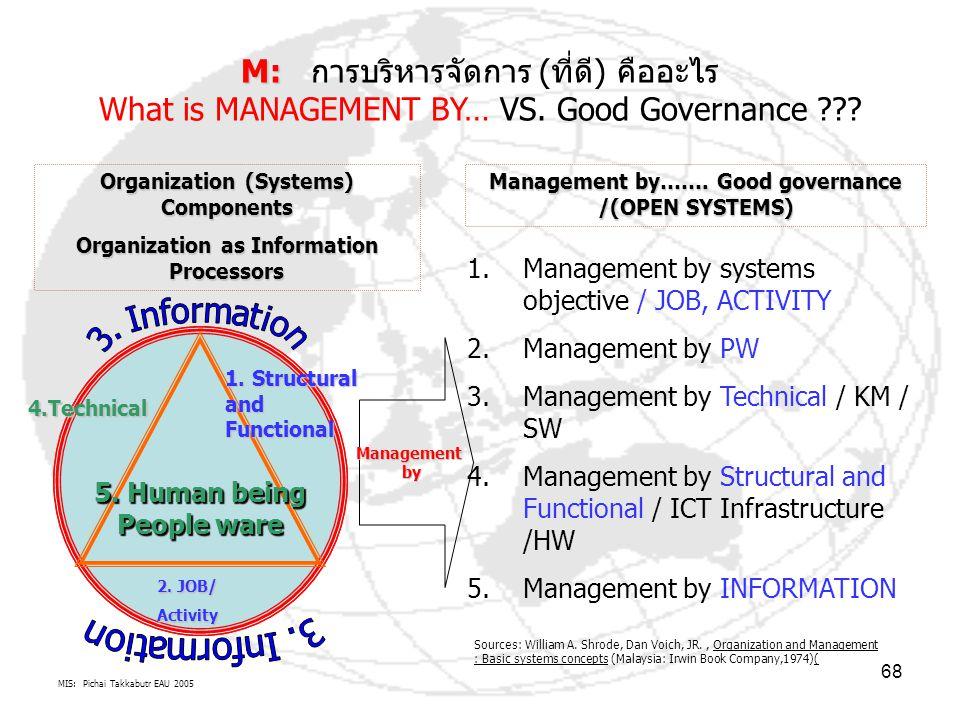 MIS: Pichai Takkabutr EAU 2005 68 M: M: การบริหารจัดการ (ที่ดี) คืออะไร What is MANAGEMENT BY… VS. Good Governance ??? 5. Human being People ware 1. S