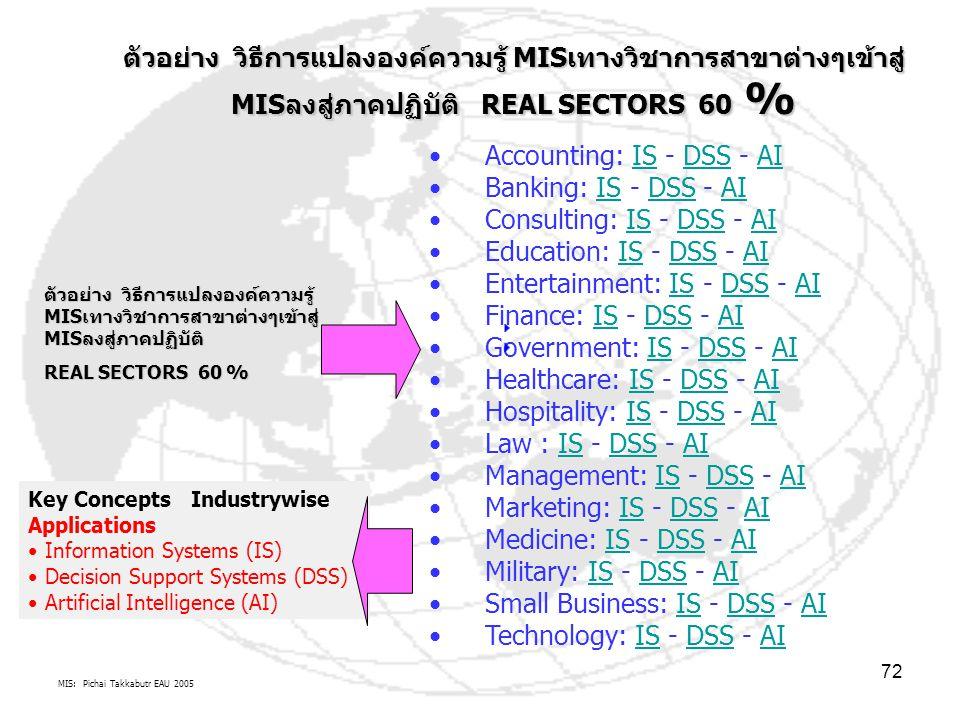 MIS: Pichai Takkabutr EAU 2005 72 Accounting: IS - DSS - AIISDSSAI Banking: IS - DSS - AIISDSSAI Consulting: IS - DSS - AIISDSSAI Education: IS - DSS